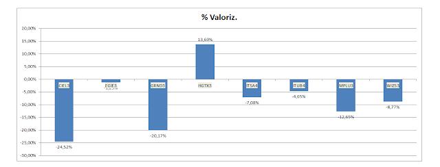 Gráfico da valorização acumulada da Carteira de Buy and Hold