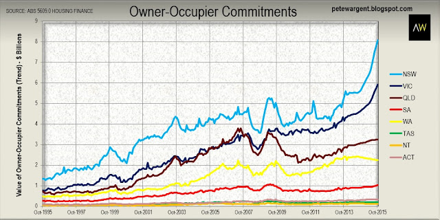 Trend monthly owner-occupier commitments