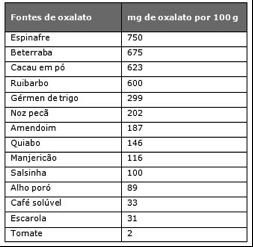 Dieta calculos renales calcio