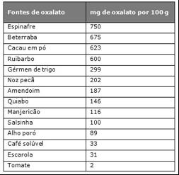 Alimentos ricos en oxalato de calcio