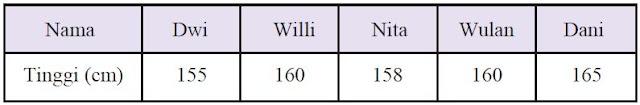 Daftar tinggi badan lima siswa Kelas IX A
