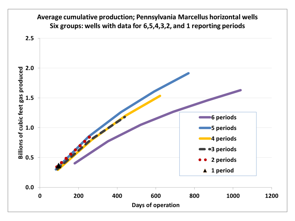 Cycles, Trends, & Vibrations: What the #!?: Marcellus Shale