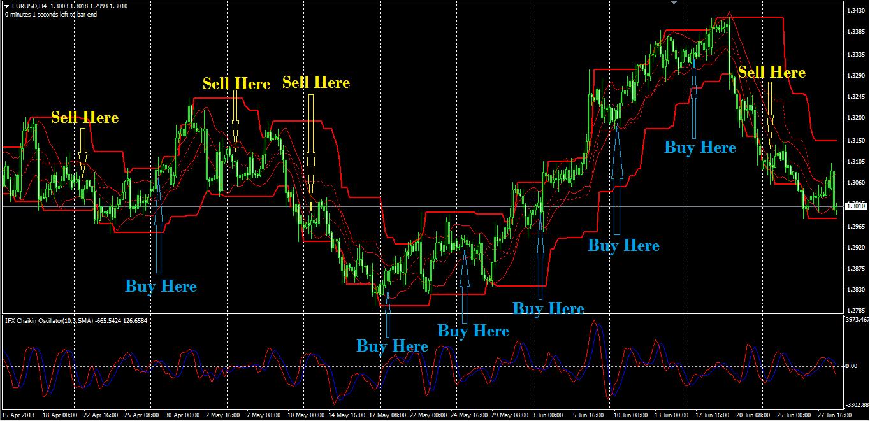Trading Profit Konsisten di Time Frame H4