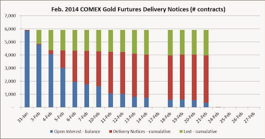 COMEX Feb-2014 Gold Contract Delivery: 341 contracts to go - Weekly Update