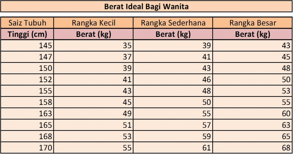 Berat Badan Ideal Berdasarkan Tinggi Badan