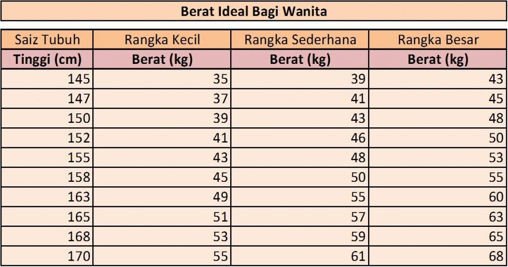 Cara Menghitung Berat Badan Ideal Wanita Tinggi 155 & 153 Cm