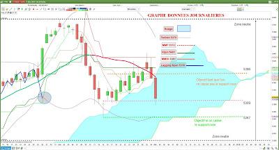 Investir en Bourse sur le CAC40 avec l'analyse technique [01/12/207]