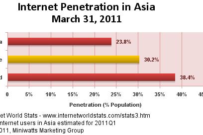 TopTen Pengguna Internet di Benua Asia