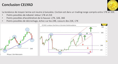 Analyse technique investir CELYAD $cyad [17/11/2017]