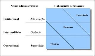 Níveis e habilidades da administração