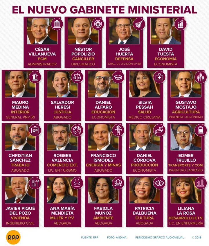 Nombres de los ministros del per 2018 for Ministros del peru
