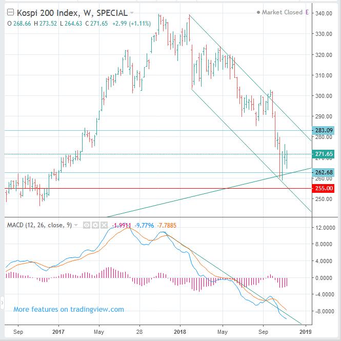 코스피 지수 전망, 주식 시세 전망 KOSPI and Stock market - 우장투