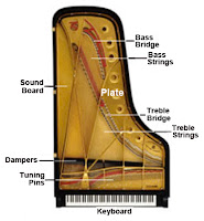 terms piano