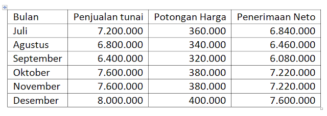 Penganggaran Perusahaan: Budget Piutang