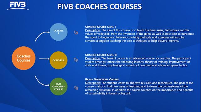 Cơ hội cho các HLV nâng cao trình độ với FIVB bằng học trực tuyến!