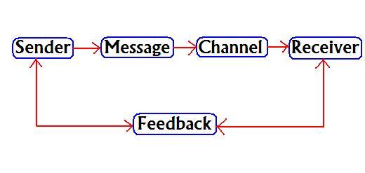 Role of Feedback in Communication