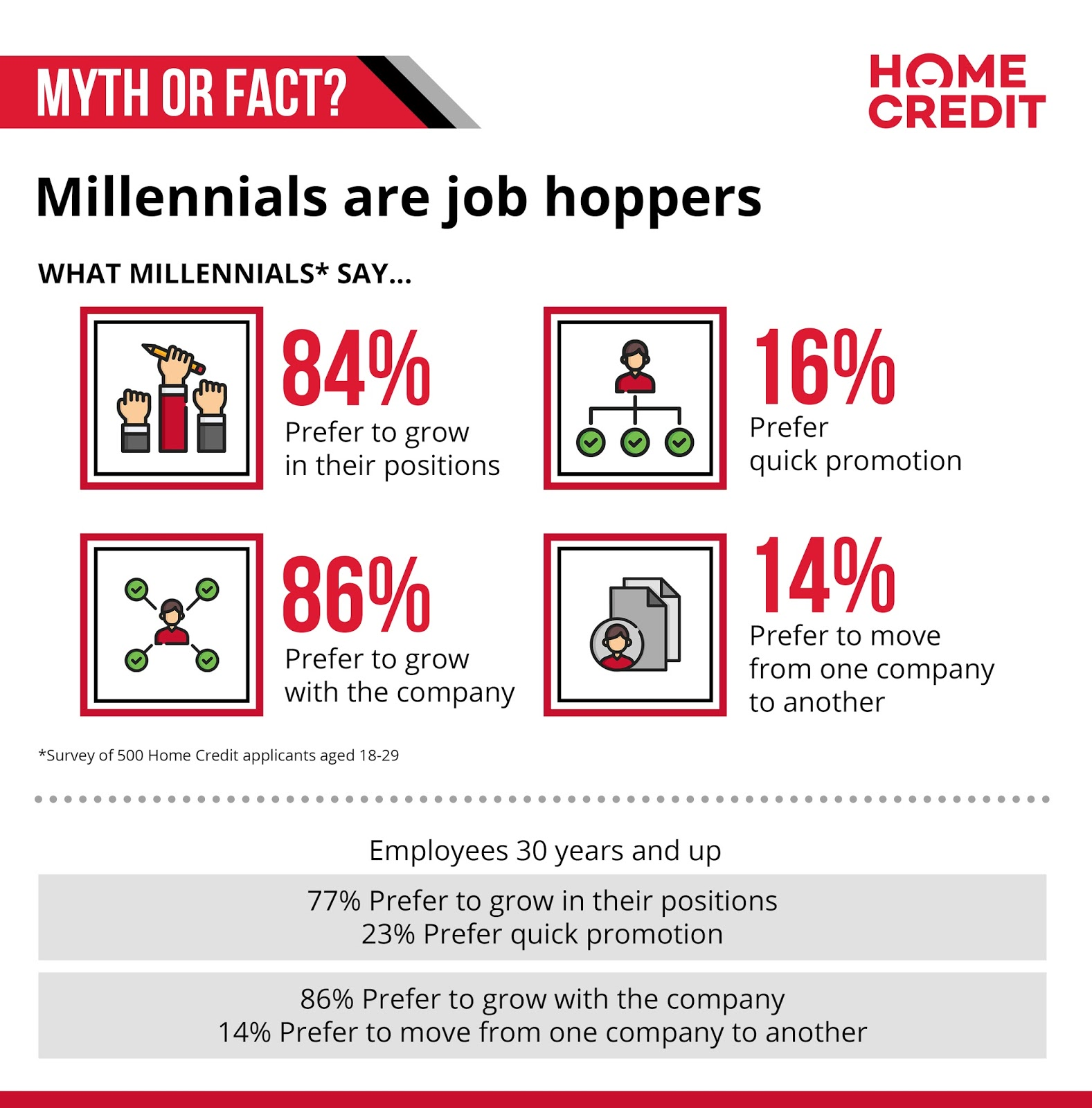 Myth or fact: millennials = job hopping + quick promotion