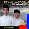 Pasca Kampanye Akbar di GBK, Google Trends Mencatat Popularitas Prabowo Sandi Lewati 90%