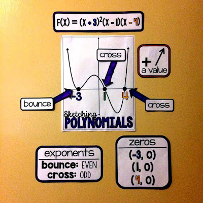 math word wall reference for polynomial sketching in Algebra 2