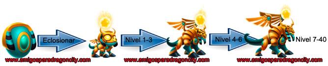 imagen del crecimiento del dragon ra