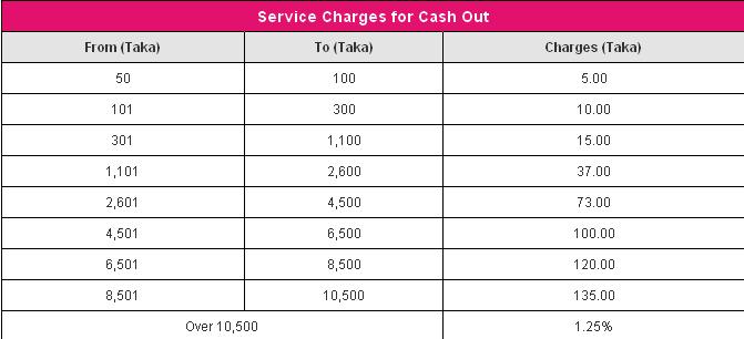 Make your money transaction easier & safe via bKash:Bangladesh Directory
