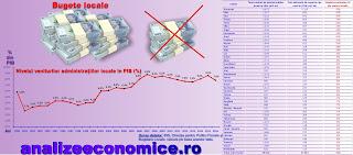 Topul județelor după impactul negativ al reducerii impozitului pe venit asupra bugetelor administrațiilor locale