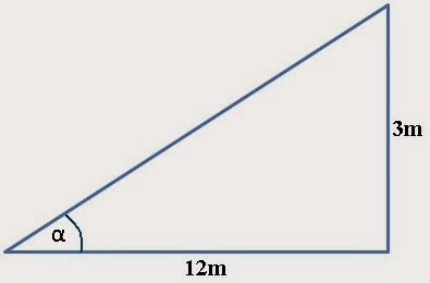 Misalkan garis pada gambar tersebut melewati titik (1,2) dan memiliki kemiringan 1. Blognya Lorens Rumus Rumus Dasar Dalam Menghitung Kemiringan Slope