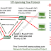 Cisco CCNA Basics IX: Basic configuration of Spanning Tree Protocol-STP