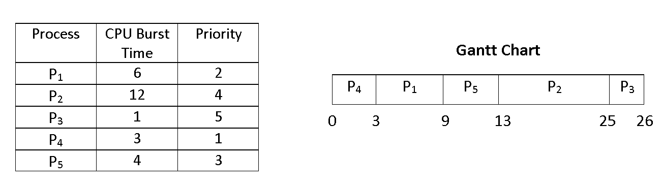 priority scheduling gantt chart, priority scheduling numerical, priority scheduling algorithm
