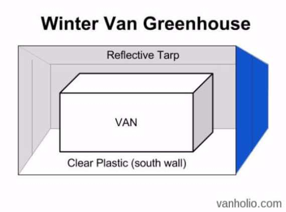 Sketch of winter van life greenhouse garage to park van in to live down by the river — sketch by Vanholio!