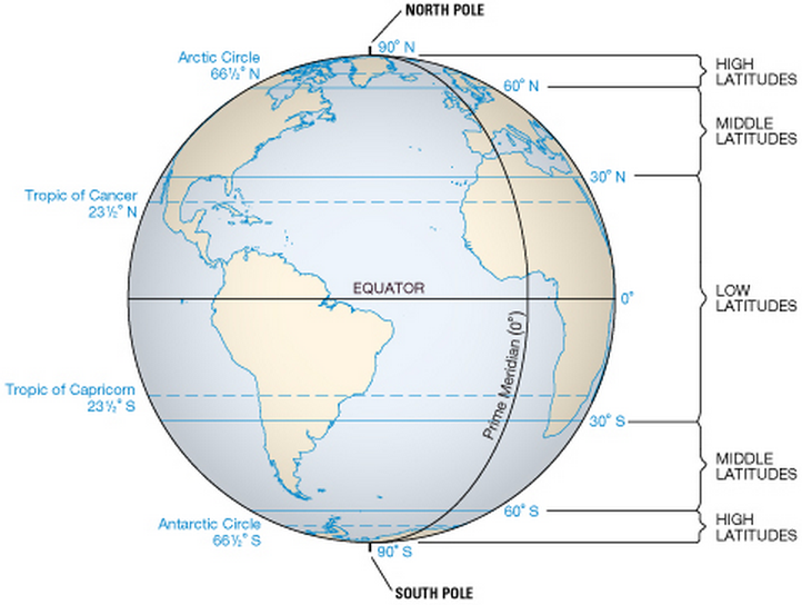 Expedition Earth Difference between low middle and high altitudes