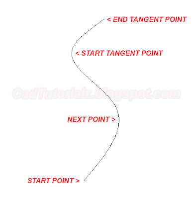 start point spline autocad