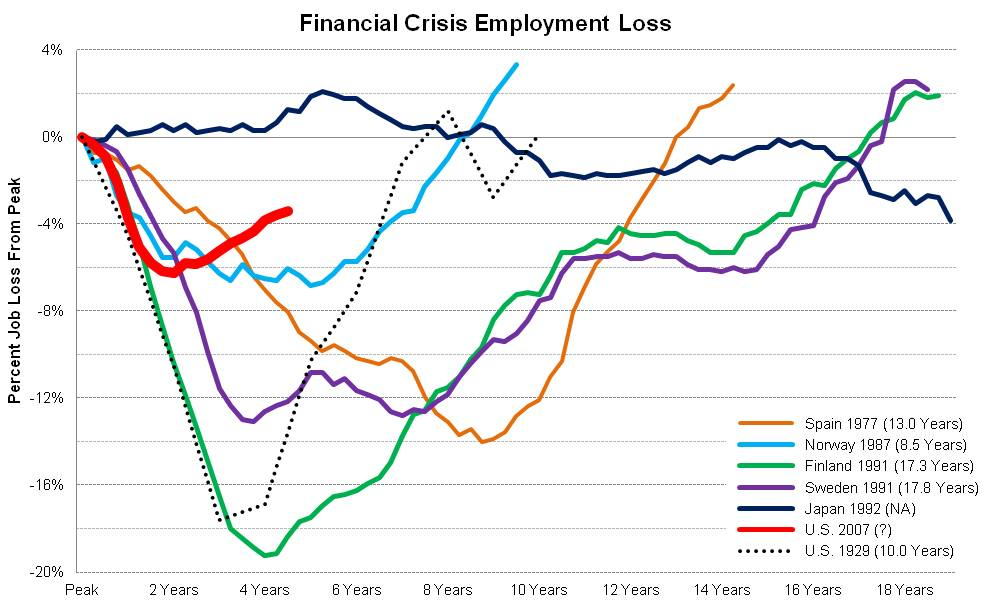 Calculated Risk ...Unemployment During The Great Recession