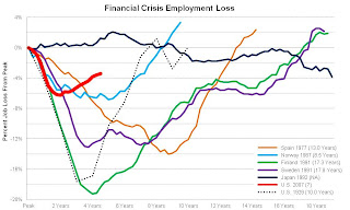 Comparing Financial Crises Recoveries