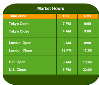 Best time to trade forex in usa