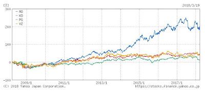30代からの米国株投資 高配当株との比較