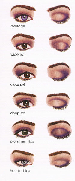 Here S A Chart I Found On Google Of Diffe Eye Shapes And Shadow Placements For Each One