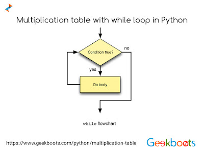https://www.geekboots.com/python/multiplication-table