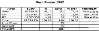 Sejarah Pemilihan Umum (Pemilu) Bangsa Indonesia Dari Masa Ke Masa Terlengkap