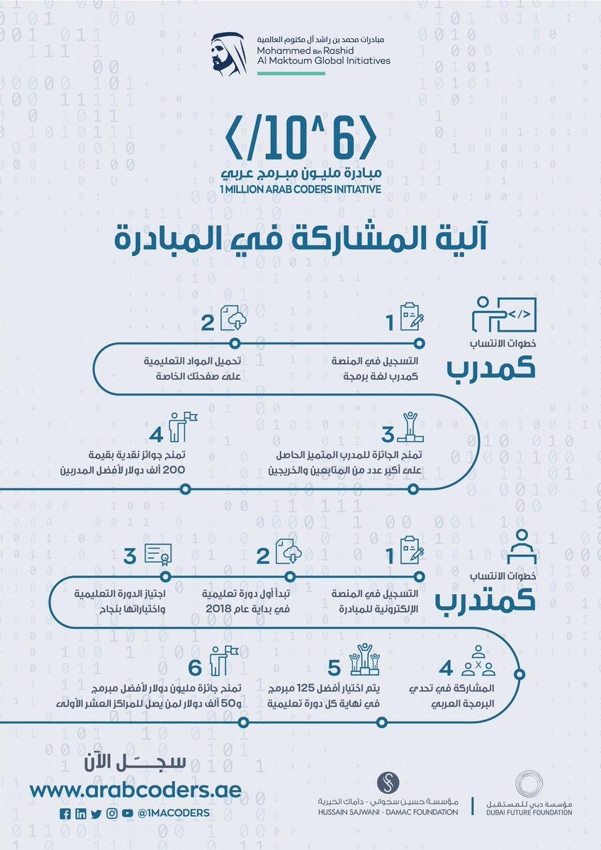 آلية المشاركة في مبادرة المليون مبرمج عربي