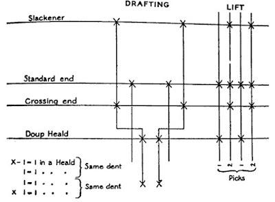 Method of Weaving Plain Gauze/Leno.[ Book of Watson's Advanced Design]