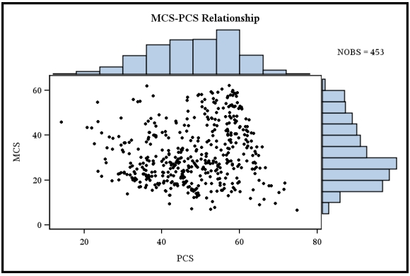 SAS and R: Example 8 41: Scatterplot with marginal histograms