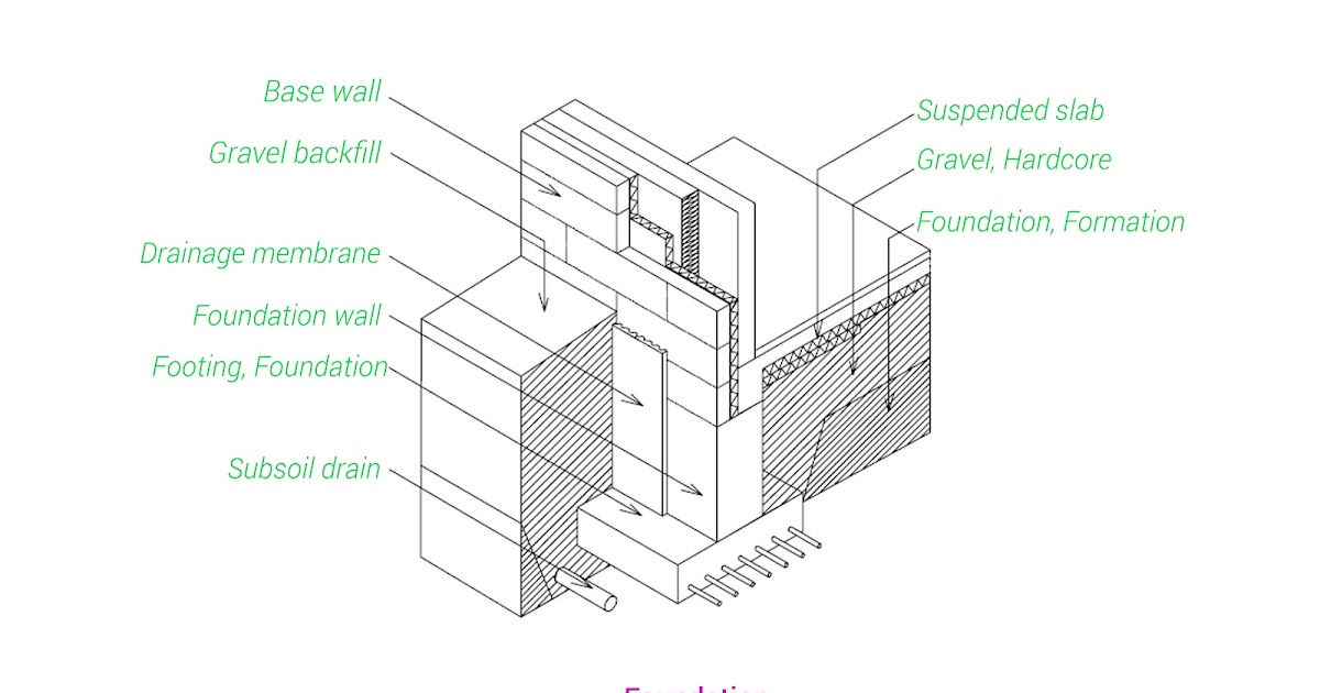 architecture basics   foundations