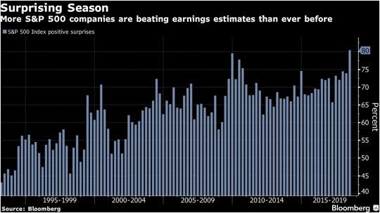 Earning estimates from 1990s to 2018