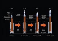 Planowane udoskonalenia wariantów rakiet programu SLS w zależności od potrzeb i celów konkretnych misji. Wersje typu cargo przeznaczone do transportu ładunków bądź wynoszenia bezzałogowych misji naukowych pozbawione będą systemu awaryjnego przerwania startu LAS, który zaimplementowany będzie w wariantach załogowych, będąc krokiem w stronę zwiększenia bezpieczeństwa załogi w trakcie pierwszych minut wznoszenia na orbitę. W największej i najcięższej wersji pierwszy stopień wzbogacony ma być jeszcze bardziej udoskonalonymi rakietami pomocniczymi na paliwo stałe. Credits: NASA