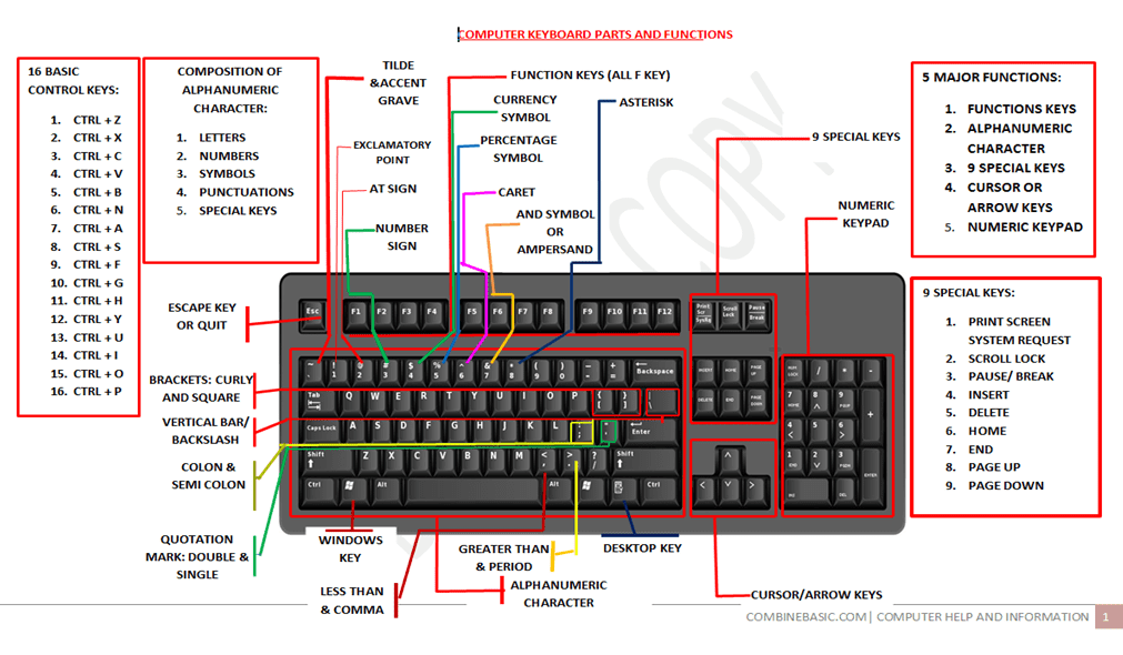 Complete Parts And Function Of Computer Keyboard Combinebasic
