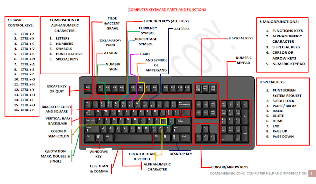 Complete Parts of Keyboard