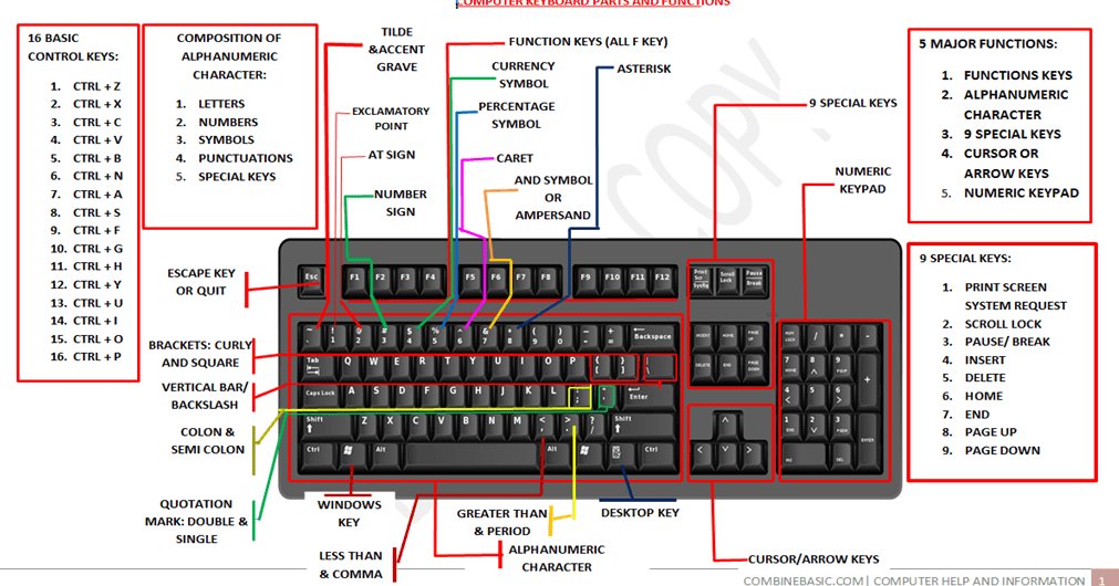 Combinebasic Computer Help And Information Complete Parts And Function Of Computer Keyboard