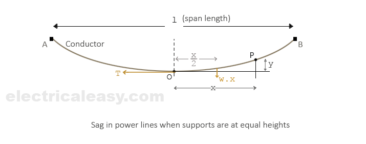sag in power lines when supports are at equal levels