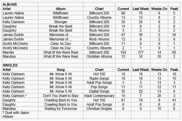 Keeping it Simple (KISBYTO) Pop Music Chart Day - music chart